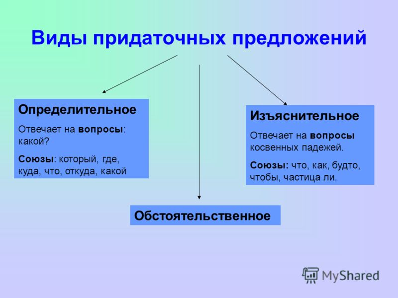 СПП, типы придаточных - Русский язык