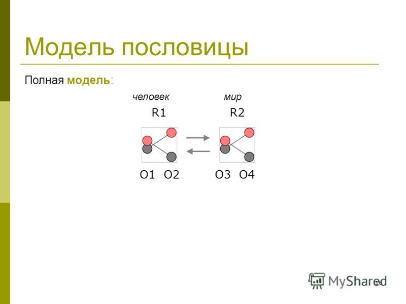 16 Модель пословицы Полная модель: человек мир R1 R2 O1 O2 O3 O4