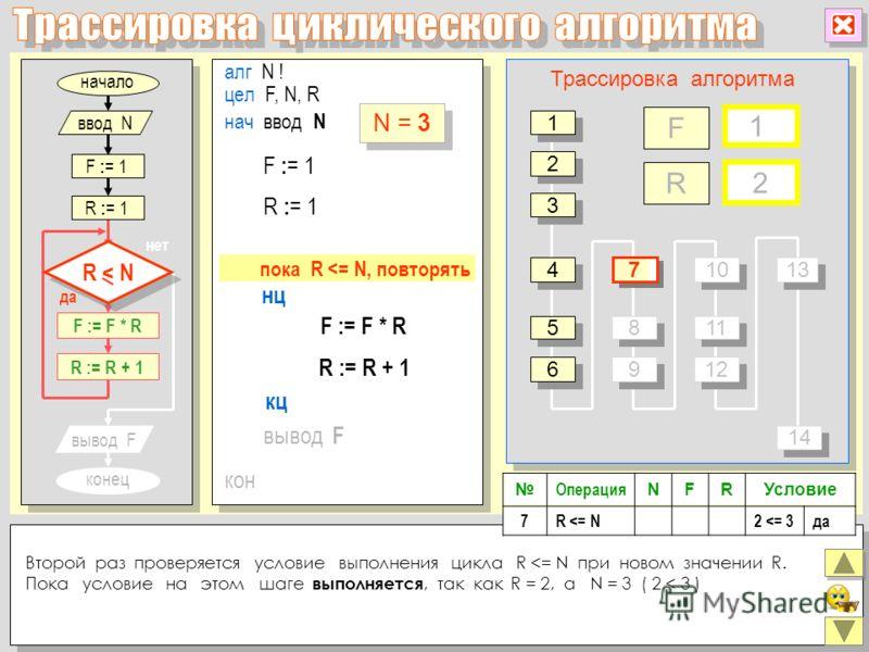 начало конец да нет алг N ! цел F, N, R нц кон кц нач ввод N F := F * R R := R + 1 вывод F R : = 1 F : = 1 R : = 1 F := F * R R := R + 1 вывод F F R Трассировка алгоритма 2 2 3 3 4 4 5 5 6 6 8 8 9 9 10 11 12 13 1414 1414 Операция NFRУсловие 7R