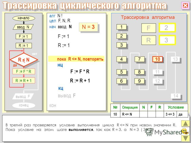 алг N ! цел F, N, R нц кон кц нач ввод N F := F * R R := R + 1 вывод F R : = 1 F : = 1 F R Трассировка алгоритма 2 2 3 3 4 4 5 5 6 6 7 7 8 8 9 9 11 12 13 1414 1414 Операция NFRУсловие 10R
