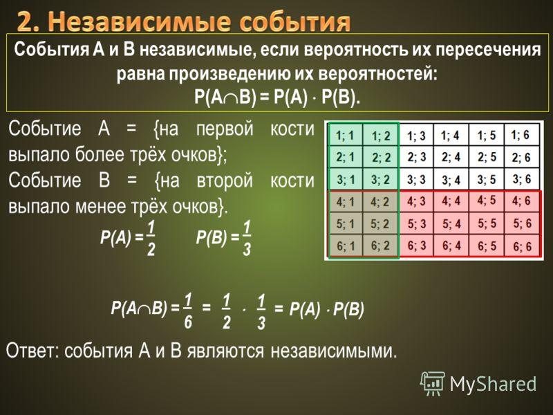 События А и В независимые, если вероятность их пересечения равна произведению их вероятностей: Р(А В) = Р(А) Р(В). Событие А = {на первой кости выпало более трёх очков}; Событие В = {на второй кости выпало менее трёх очков}. P(A) = 1212 P(В) = 1313 P