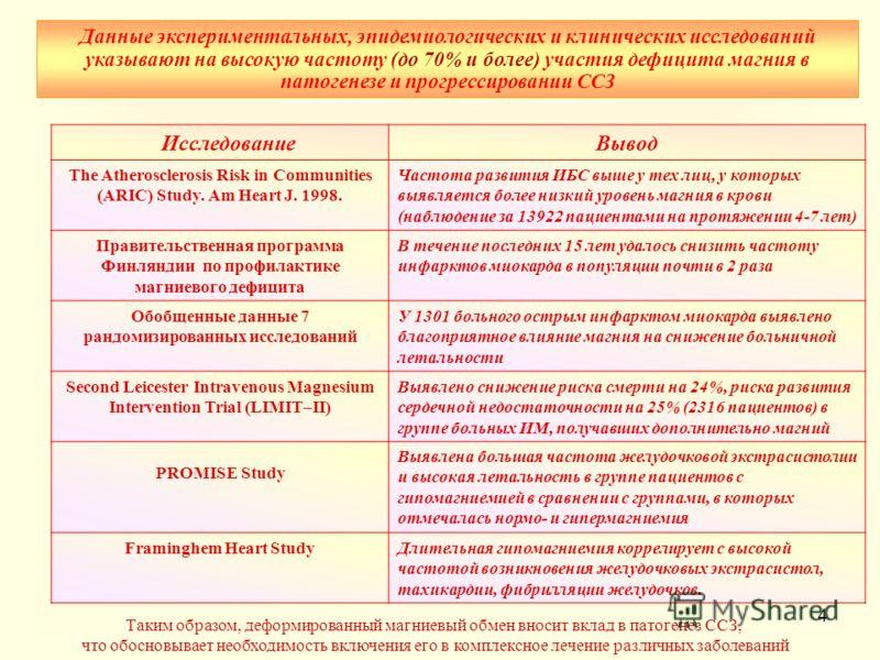 4 Таким образом, деформированный магниевый обмен вносит вклад в патогенез ССЗ, что обосновывает необходимость включения его в комплексное лечение различных заболеваний ИсследованиеВывод The Atherosclerosis Risk in Communities (ARIC) Study. Am Heart J