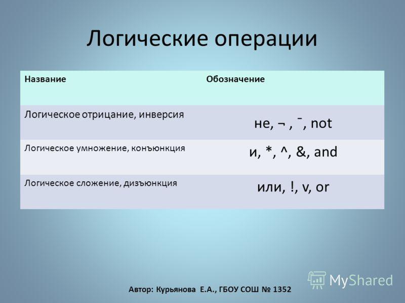 Логические операции НазваниеОбозначение Логическое отрицание, инверсия не, ¬, ¯, not Логическое умножение, конъюнкция и, *, ^, &, and Логическое сложение, дизъюнкция или, !, v, or Автор: Курьянова Е.А., ГБОУ СОШ 1352