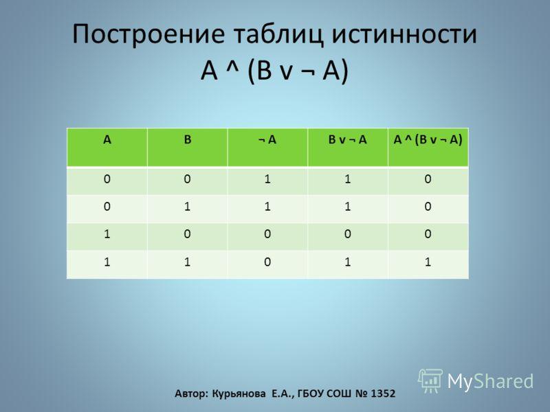 Построение таблиц истинности A ^ (B v ¬ A) AB¬ AB v ¬ AA ^ (B v ¬ A) 00110 01110 10000 11011 Автор: Курьянова Е.А., ГБОУ СОШ 1352
