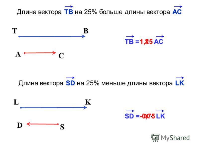х D S LK SD = LK SDLK Длина вектора SD на 25% меньше длины вектора LK1,25 A C TB ТВ = АС х TBАС Длина вектора TB на 25% больше длины вектора АС -0,75