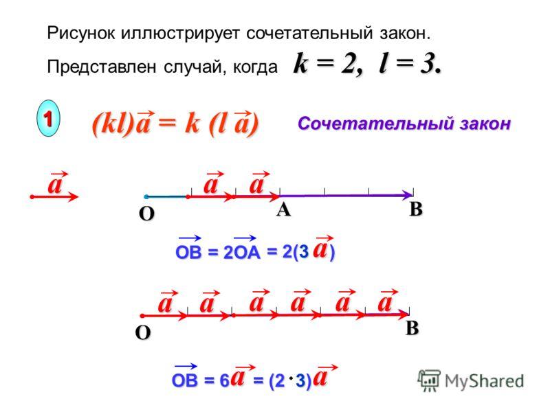 B O a k = 2, l = 3. Рисунок иллюстрирует сочетательный закон. Представлен случай, когда k = 2, l = 3. k (l a) (kl)a = Сочетательный закон 1 B OA OВ = 2OA = 2(3 ) a aa a OВ = 6 a a a = (2 3) a aa a