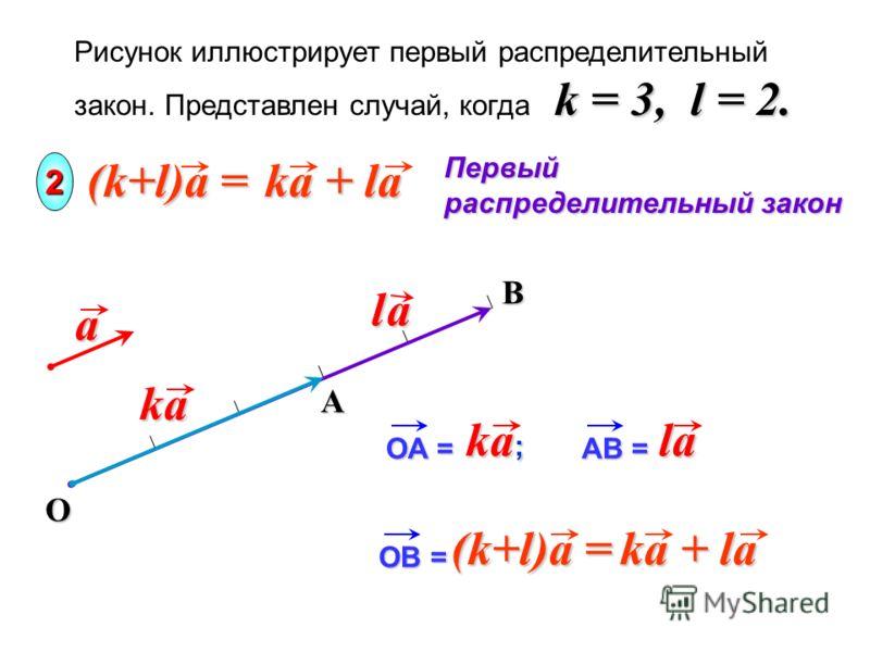 B k = 3, l = 2. Рисунок иллюстрирует первый распределительный закон. Представлен случай, когда k = 3, l = 2. Oa Первый распределительный закон 2 Aka l al al al a OA = ka ; AB = la la (k+l)a = ka + la OB = (k+l)a = ka + la