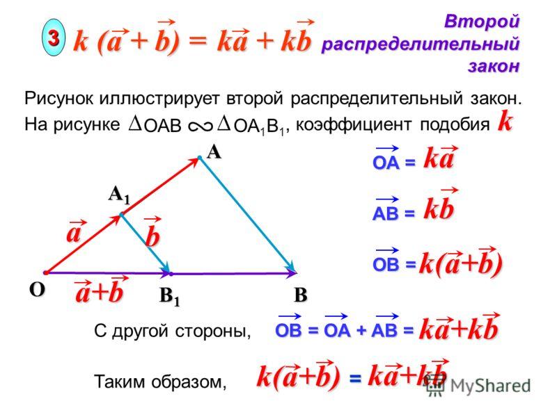 Oa Второй распределительный закон 3 A k (a + b) = ka + kb Рисунок иллюстрирует второй распределительный закон. На рисунке, коэффициент подобия ОАВ ОА 1 В 1 k A1A1A1A1 B1B1B1B1Bb a+b OA = ka k(a+b) kb AB = OB = ka+kb OB = OA + AB = С другой стороны, Т