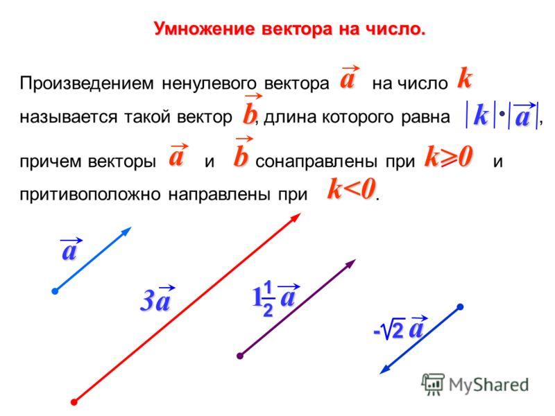 Умножение вектора на число. Произведением ненулевого вектора на число называется такой вектор, длина которого равна, причем векторы и сонаправлены при и притивоположно направлены при. ak a b a k k>0 b k
