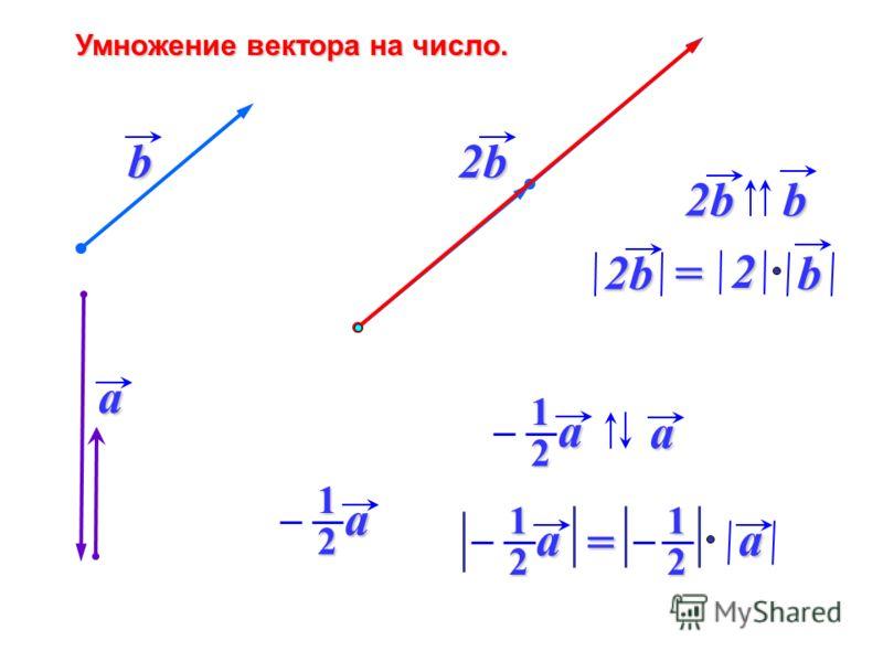 Умножение вектора на число. a b2b 2bb b2b2= 2 a1 2 a1a 2 a1a 21=