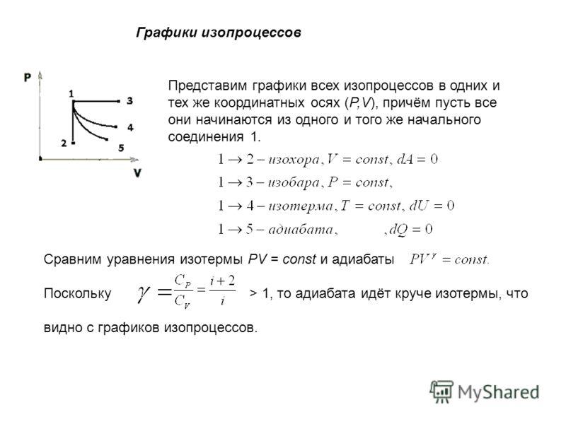 Графики изопроцессов Представим графики всех изопроцессов в одних и тех же координатных осях (P,V), причём пусть все они начинаются из одного и того же начального соединения 1. Сравним уравнения изотермы PV = const и адиабаты Поскольку > 1, то адиаба
