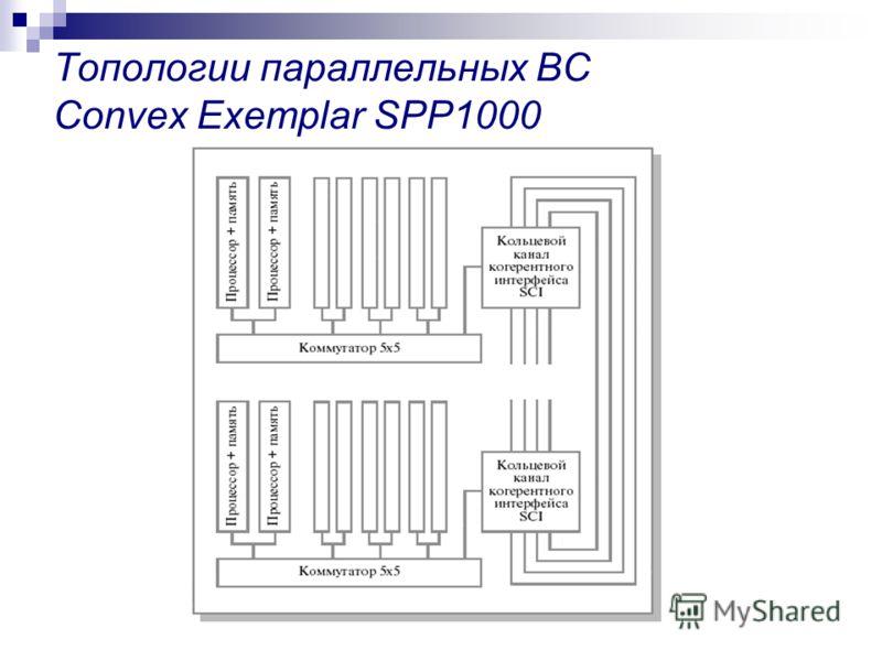 Топологии параллельных ВС Convex Exemplar SPP1000