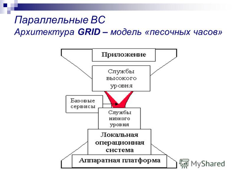 Параллельные ВС Архитектура GRID – модель «песочных часов»