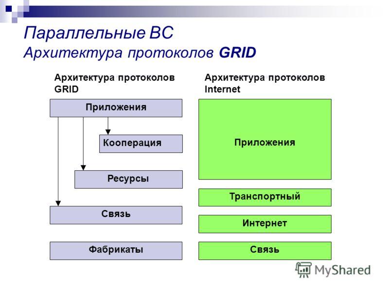 Параллельные ВС Архитектура протоколов GRID Фабрикаты Связь Ресурсы Кооперация Приложения Транспортный Интернет Связь Архитектура протоколов GRIDАрхитектура протоколов Интернет Архитектура протоколов GRID Архитектура протоколов Internet