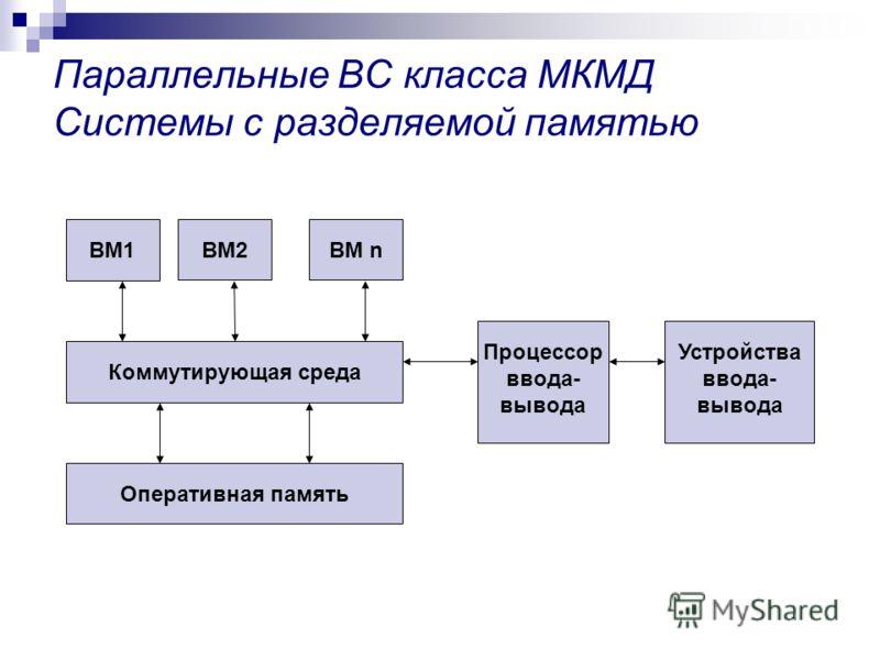 Параллельные ВС класса МКМД Системы с разделяемой памятью Коммутирующая среда Оперативная память ВМ1ВМ2ВМ n Процессор ввода- вывода Устройства ввода- вывода