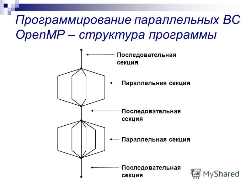 Программирование параллельных ВС OpenMP – структура программы Последовательная секция Параллельная секция