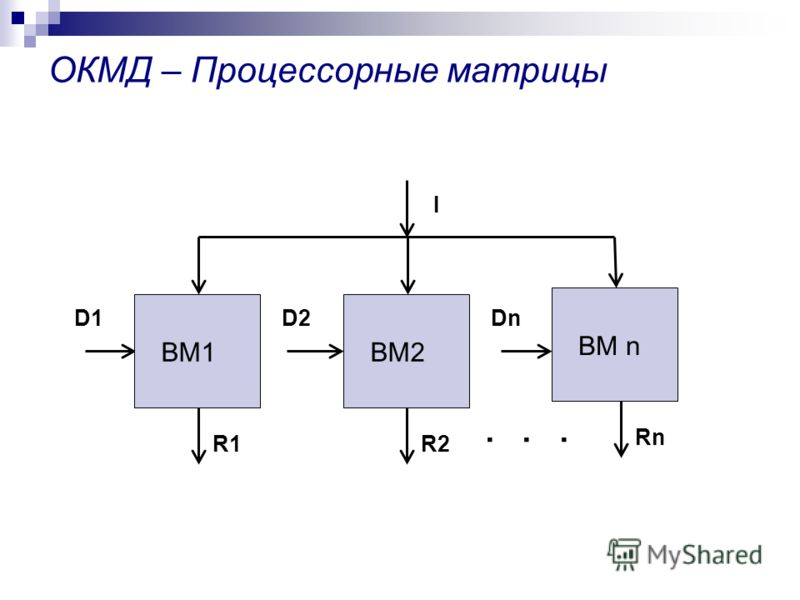 ОКМД – Процессорные матрицы ВМ1 D2D2D1D1 ВМ2 Dn ВМ n Rn I R2R1...