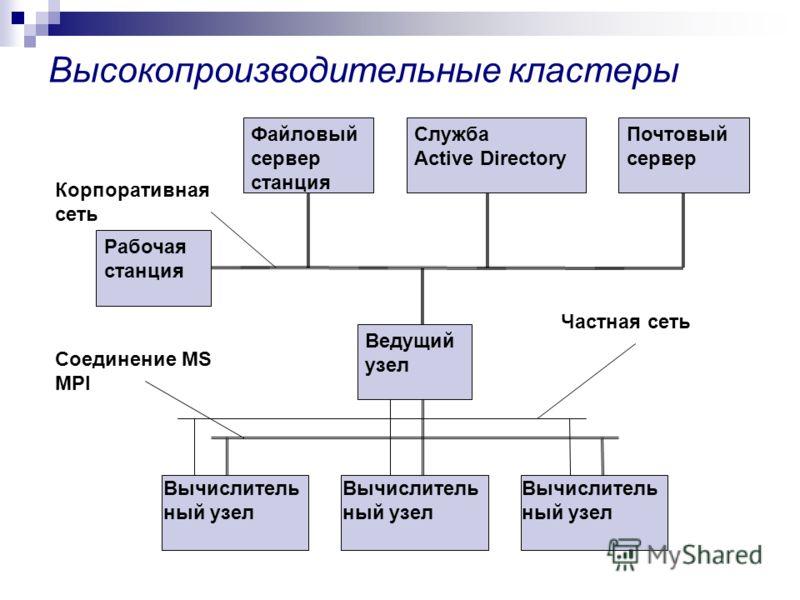 Высокопроизводительные кластеры Рабочая станция Файловый сервер станция Служба Active Directory Почтовый сервер Ведущий узел Вычислитель ный узел Соединение MS MPI Частная сеть Корпоративная сеть
