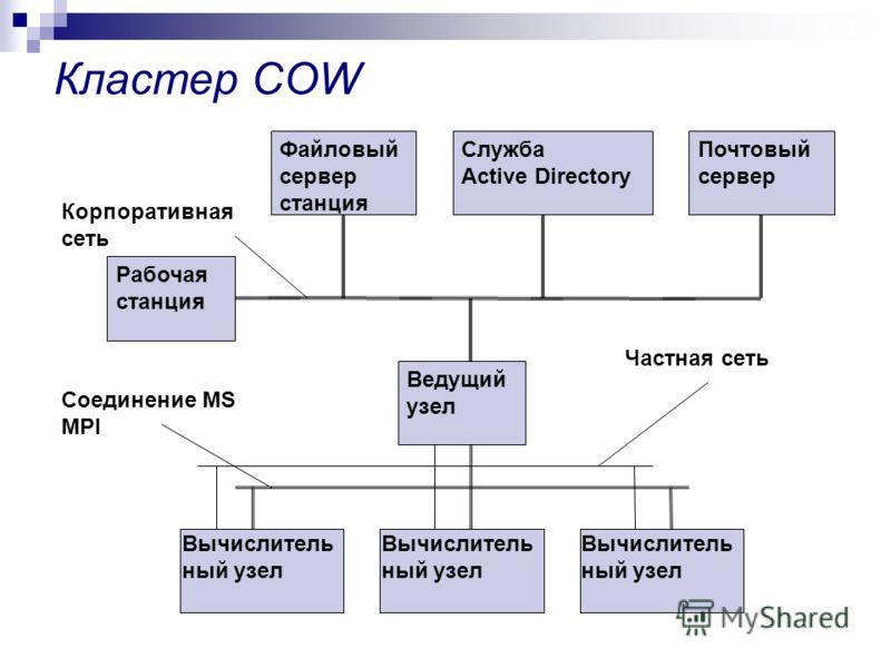 Кластер COW Рабочая станция Файловый сервер станция Служба Active Directory Почтовый сервер Ведущий узел Вычислитель ный узел Соединение MS MPI Частная сеть Корпоративная сеть