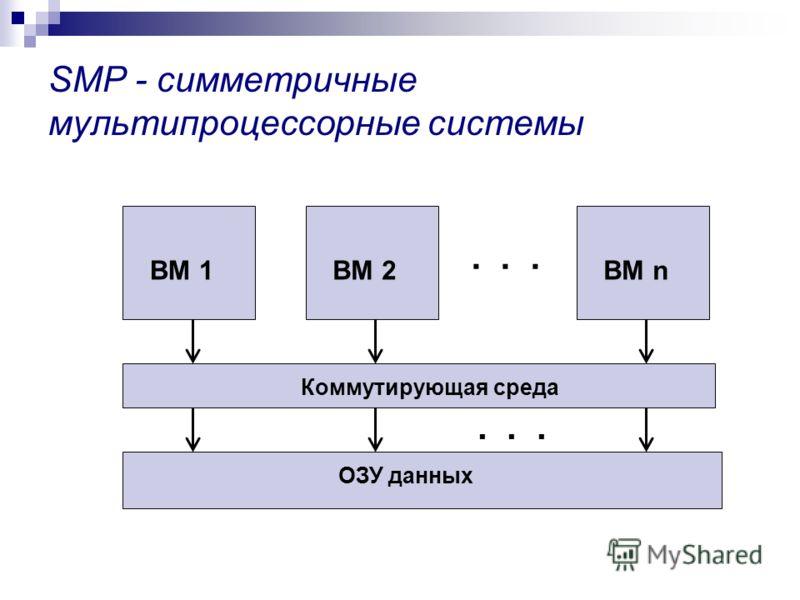 SMP - симметричные мультипроцессорные системы ВМ 1ВМ 2ВМ n Коммутирующая среда ОЗУ данных...