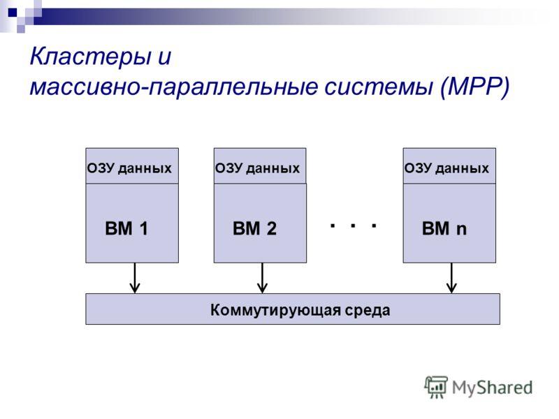 Кластеры и массивно-параллельные системы (MPP) ВМ 1ВМ 2ВМ n Коммутирующая среда... ОЗУ данных