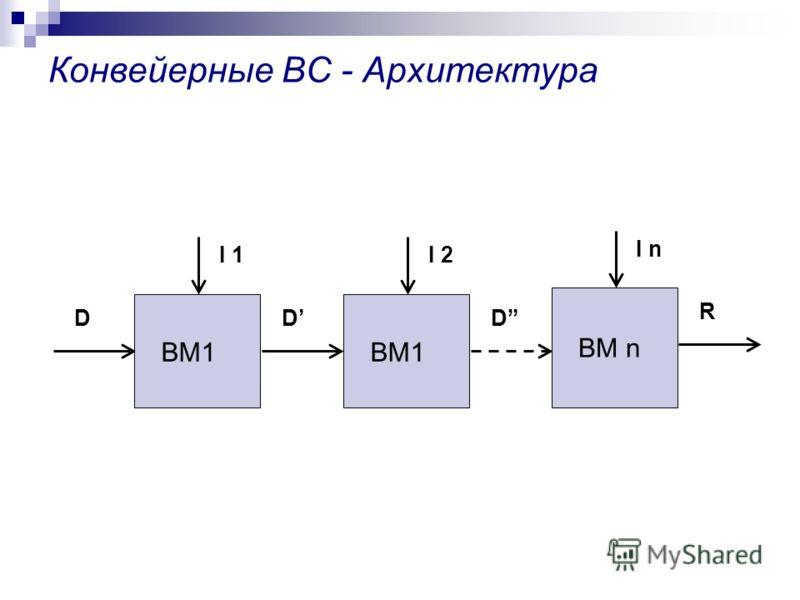 Конвейерные ВС - Архитектура ВМ1 D I 1 D ВМ1 D I 2 ВМ n R I n
