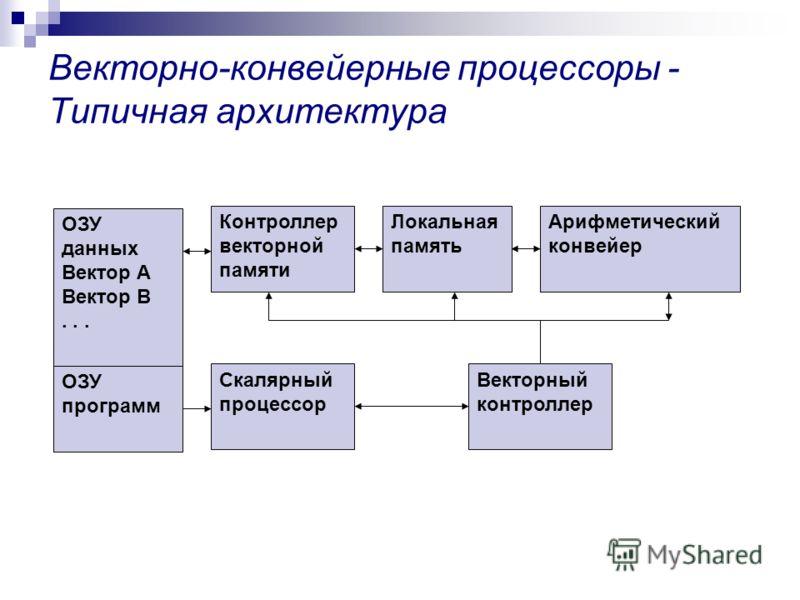 Векторно-конвейерные процессоры - Типичная архитектура Контроллер векторной памяти Локальная память Арифметический конвейер Скалярный процессор Векторный контроллер ОЗУ данных Вектор А Вектор В... ОЗУ программ