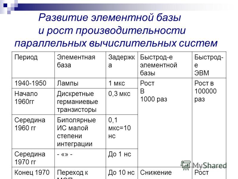 Развитие элементной базы и рост производительности параллельных вычислительных систем ПериодЭлементная база Задержк а Быстрод-е элементной базы Быстрод- е ЭВМ 1940-1950Лампы1 мксРост В 1000 раз Рост в 100000 раз Начало 1960гг Дискретные германиевые т