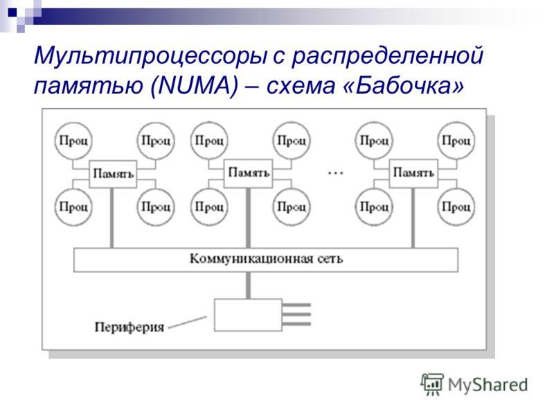Мультипроцессоры с распределенной памятью (NUMA) – схема «Бабочка»