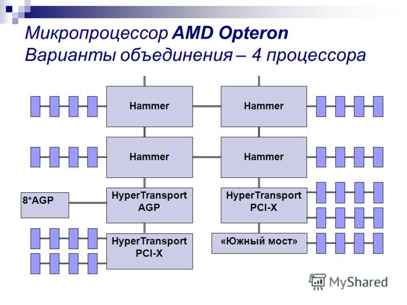 Микропроцессор AMD Opteron Варианты объединения – 4 процессора Hammer HyperTransport AGP «Южный мост» HyperTransport PCI-X 8*AGP HyperTransport PCI-X