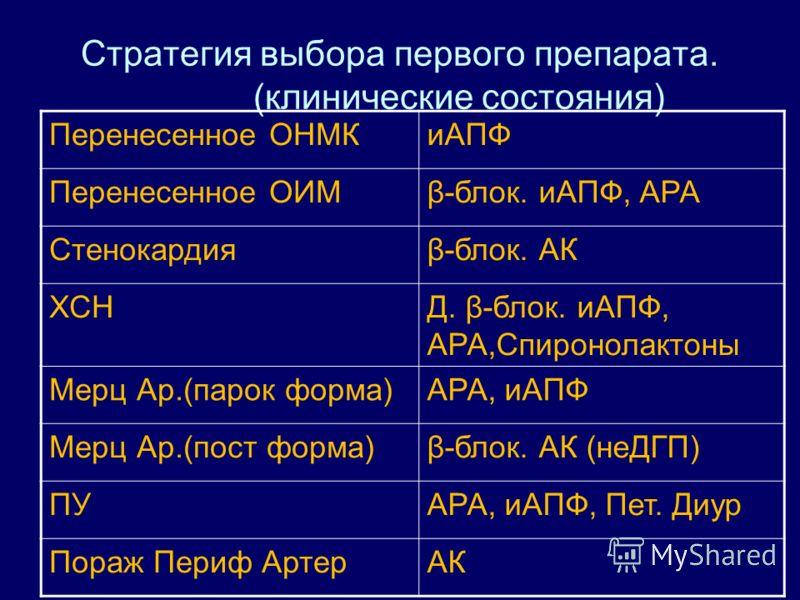 Стратегия выбора первого препарата. (Субклинические состояния) ГЛЖиАПФ, АРА, АК. ТИМ, ассимптом. течение атеросклероза АК, иАПФ МАУиАПФ, АРА Почечная дисфункцияиАПФ, АРА