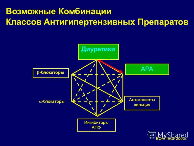 Возможные комбинации различных классов антигипертензивных препаратов (2007 г) Диуретики -блокаторы АТ1- блокаторы -блокаторы Антагонисты кальция Ингибиторы АПФ