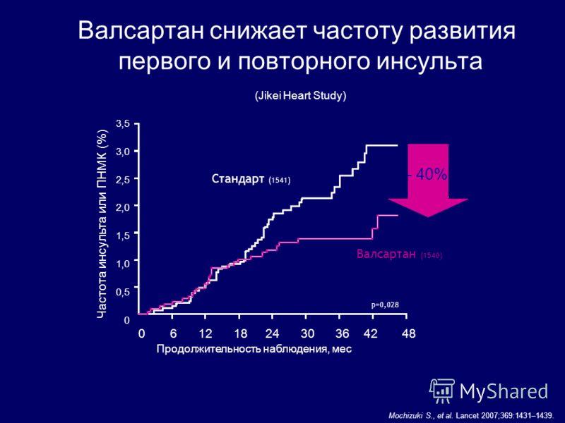 биоэквивалентен оригинальному препарату концентрация в плазме, нг/мл Время, ч Исследование биоэквивалентности препарата n=74 Валз Оригинальный препарат, содержащий валсартан