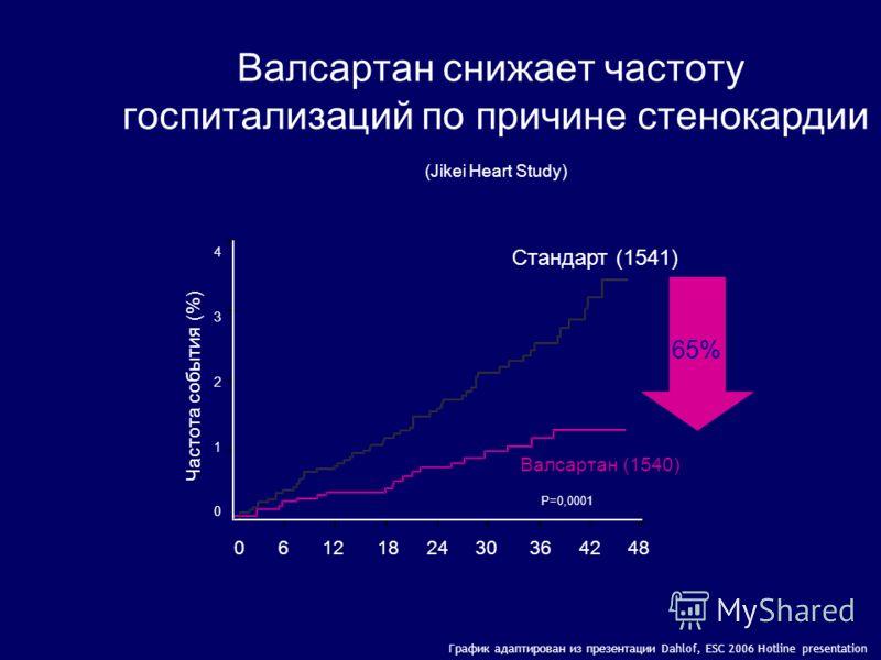 Валсартан сохраняет жизнь больным с острым ИМ (VALIANT) Pfeffer M.A., et al. N Engl J Med 2003;349:1893–1906. p=0,73 p=0,98 Общая смертность (в %) N= 14 808 24,7 месяцев n=4909 до 320 мг/сут n=4909 до 150 мг/сут n=4885 до 160 и 150 мг/сут