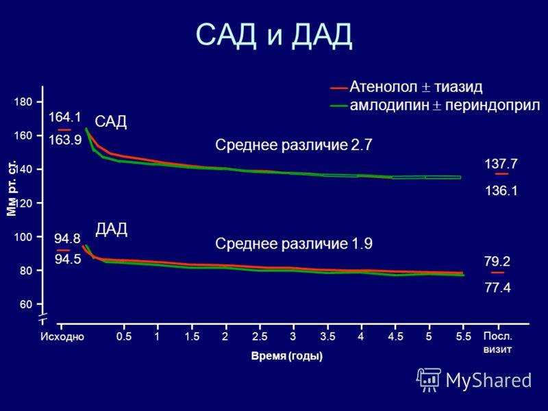 фиксированные комбинации иАПФ +ант Са – при артериальной гипертонии ПРЕСТАНС ЭКВАТОР Лечение АГ Лечение ИБС