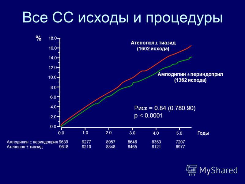 Смертельный и не смертельный инсульт Амлодипин периндоприл 96399483 9331 9156 8972 7863 Атенолол тиазид 96189461 9274 9059 8843 7720 0.0 1.02.0 3.0 4.05.0 Годы 0.0 1.0 2.0 3.0 4.0 5.0 Амлодипин периндоприл (327 исходов) Атенолол тиазид (422 исхода) Р