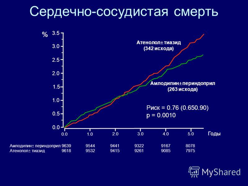 Все СС исходы и процедуры Амлодипин периндоприл 96399277 8957 8646 8353 7207 Атенолол тиазид 96189210 8848 8465 8121 6977 0.0 1.0 2.0 3.0 4.05.0 Годы 0.0 2.0 4.0 6.0 8.0 10.0 12.0 14.0 16.0 18.0 Амлодипин периндоприл (1362 исхода) Атенолол тиазид (16