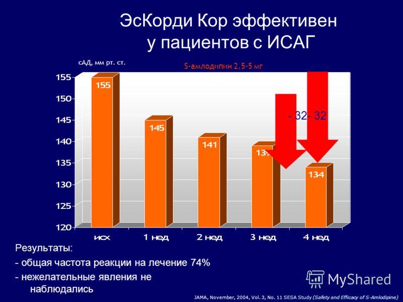 Исследование SESA( 1859 пациентов с АГ).. 314 пациентов на момент включения в исследование уже имели периферические отеки на прием обычного амлодипина S-амлодипин 2,5 мг 161 129 100 84 мм рт. ст. 179 137 107 86 S-амлодипин 5 мг р