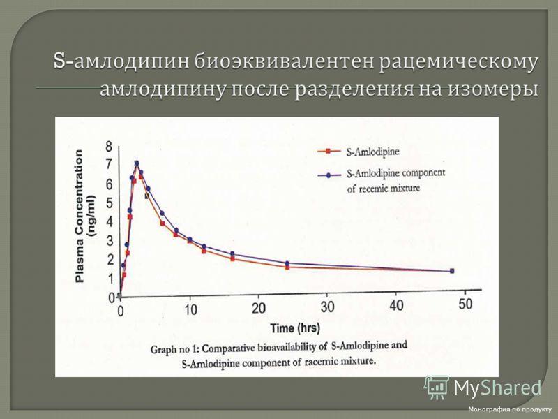 ЭсКорди Кор 2,5 и амлодипин 5 мг оказывают сопоставимый антигипертензивный эффект Отчет о проведении клинического исследования, ФГУ «ГНИЦ ПМ Росздрава» под руководством акад РАМН Оганова Р.Г., 2006 год N=36 Р