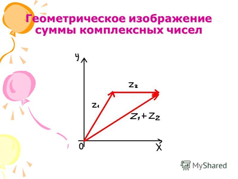 Геометрическое изображение суммы комплексных чисел