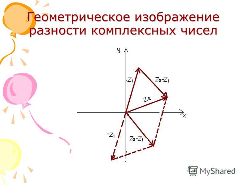 Геометрическое изображение разности комплексных чисел