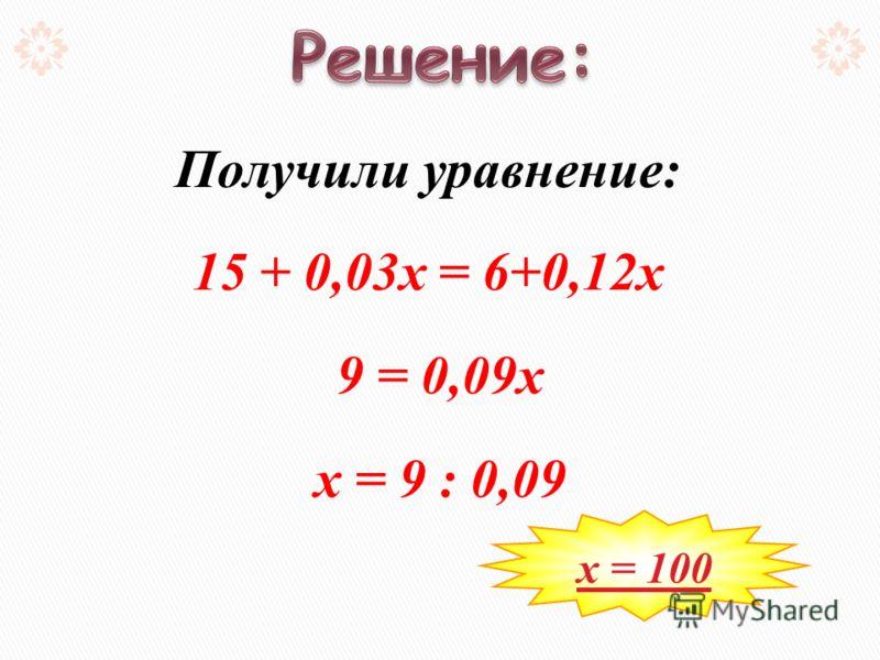 Получили уравнение: 15 + 0,03х = 6+0,12х 9 = 0,09х х = 9 : 0,09 х = 100
