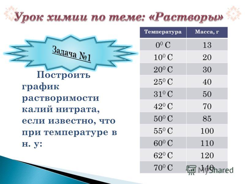 Построить график растворимости калий нитрата, если известно, что при температуре в н. у: ТемператураМасса, г 0 0 С13 10 0 С20 20 0 С30 25 0 С40 31 0 С50 42 0 С70 50 0 С85 55 0 С100 60 0 С110 62 0 С120 70 0 С140