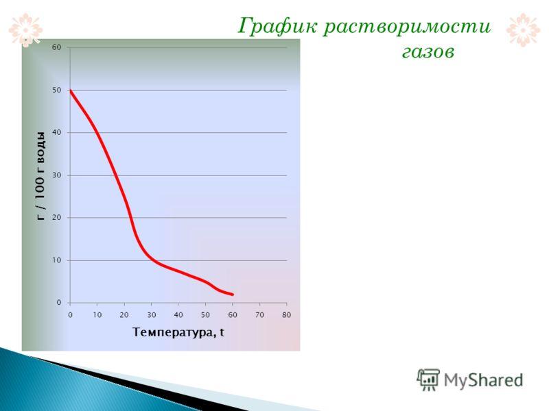График растворимости газов