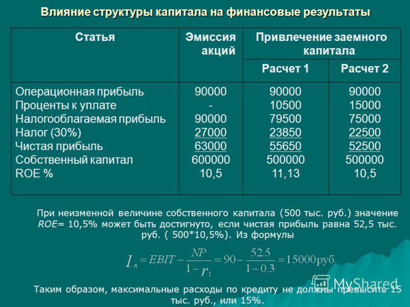 Влияние структуры капитала на финансовые результаты СтатьяЭмиссия акций Привлечение заемного капитала Расчет 1Расчет 2 Операционная прибыль Проценты к уплате Налогооблагаемая прибыль Налог (30%) Чистая прибыль Собственный капитал ROE % 90000 - 90000
