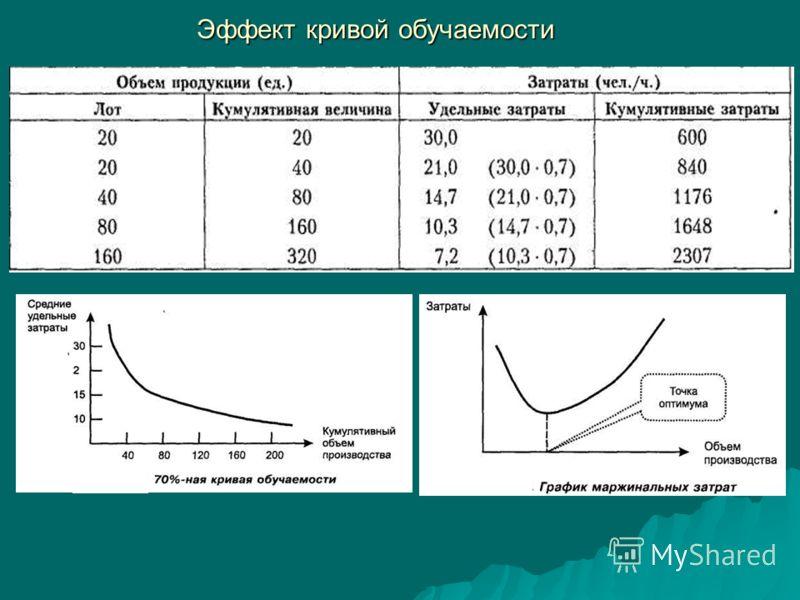 Эффект кривой обучаемости