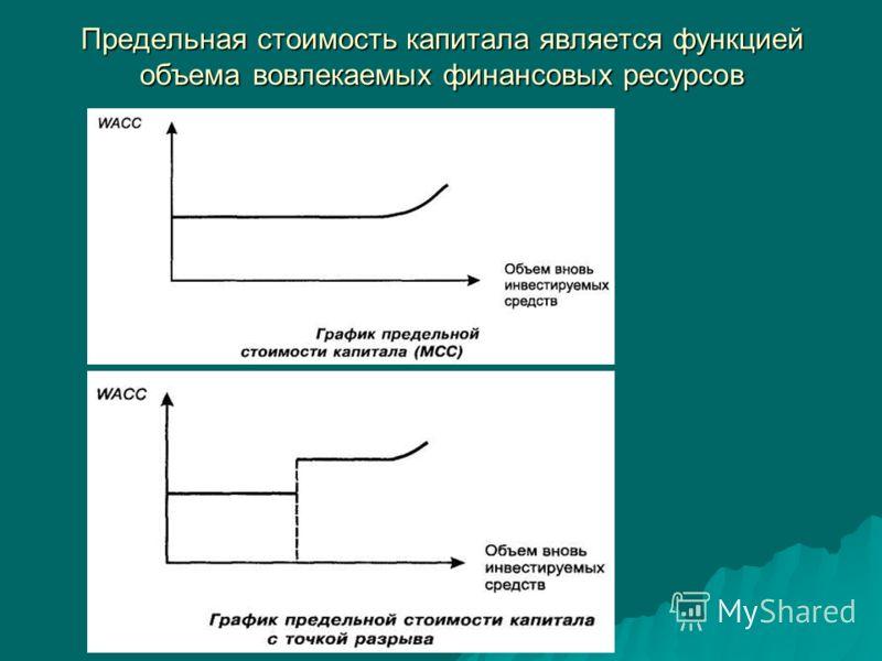Предельная стоимость капитала является функцией объема вовлекаемых финансовых ресурсов