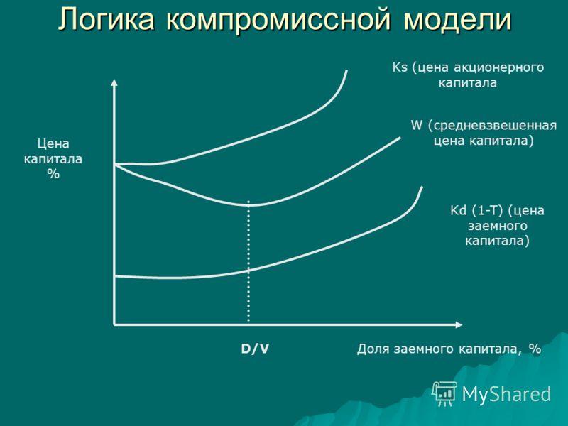 Логика компромиссной модели Цена капитала % D/V Ks (цена акционерного капитала W (средневзвешенная цена капитала) Kd (1-T) (цена заемного капитала) Доля заемного капитала, %