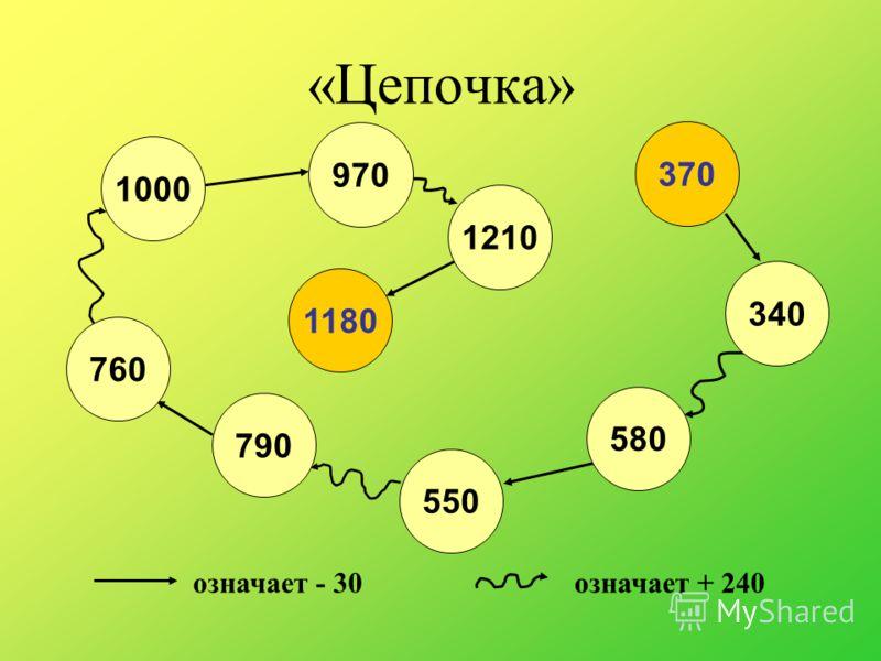 «Цепочка» означает - 30означает + 240 1180 1210 970 1000 760 790 550 580 340 370