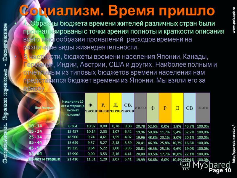 Free Powerpoint Templates Page 9 www.polz.spb.ru Социализм. Время пришло 3. Структура данных по возрасту была немного укрупнена против той, что применена в таблицах МОТ.3. Структура данных по возрасту была немного укрупнена против той, что применена